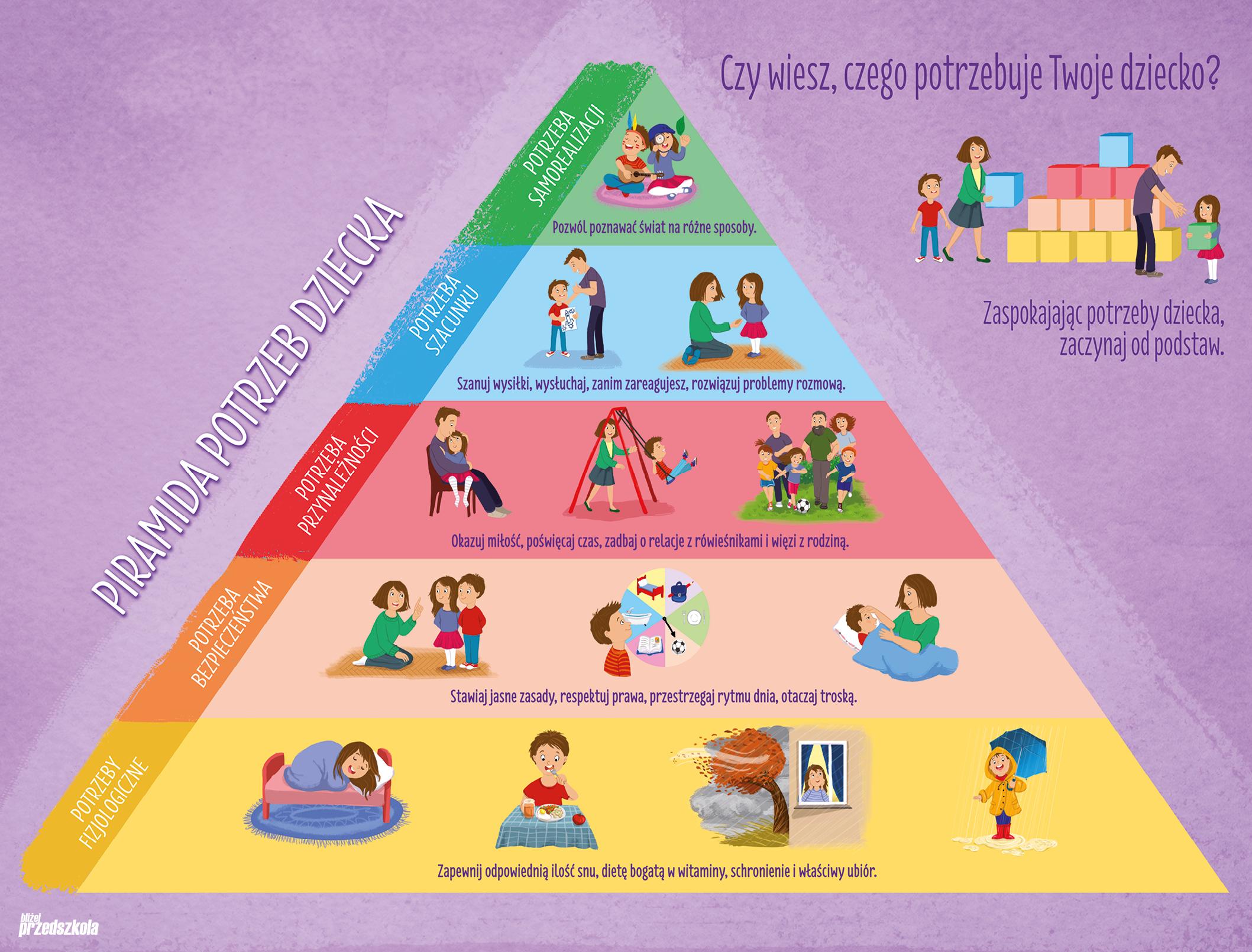 Znalezione obrazy dla zapytania piramida potrzeb dziecka